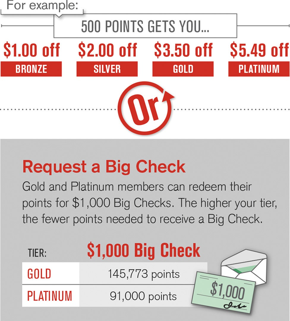 Spend points as cash or request a Big Check